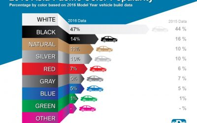 White dominates global automotive popularity